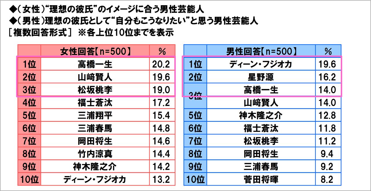 ネットで見つけた日本人のイケメン 97人目 YouTube動画>40本 ->画像>487枚