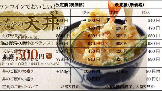 創業以来のワンコイン天丼が540円に値上げ、定食のご飯おかわり自由廃止! 天丼てんやが2018年1月11日に価格改定~「昨今のコストの上昇は如何ともし難い」